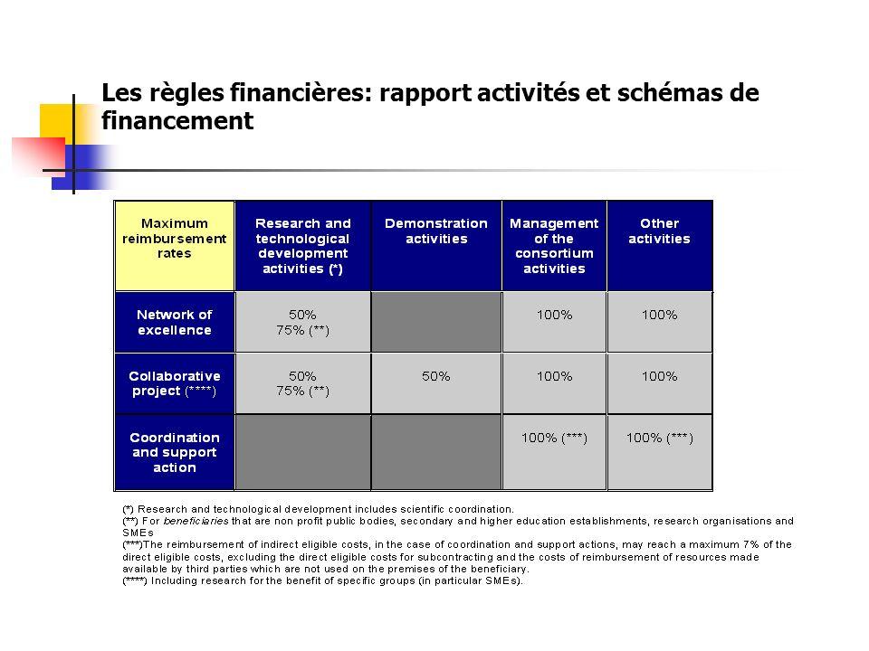 Les règles financières: rapport activités et schémas de financement