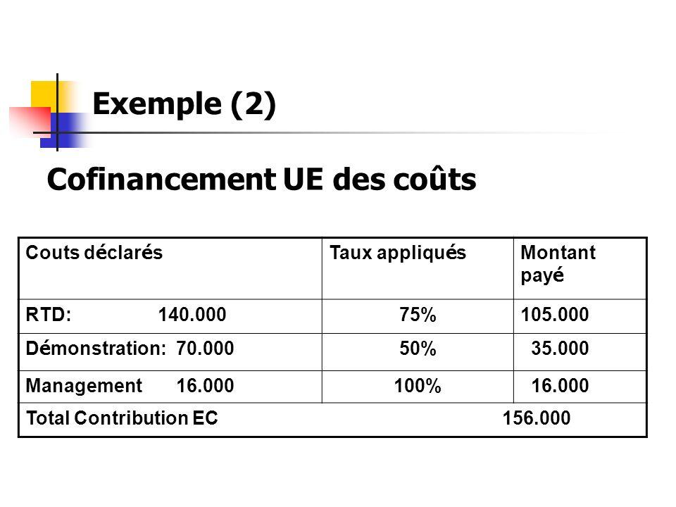 Cofinancement UE des coûts