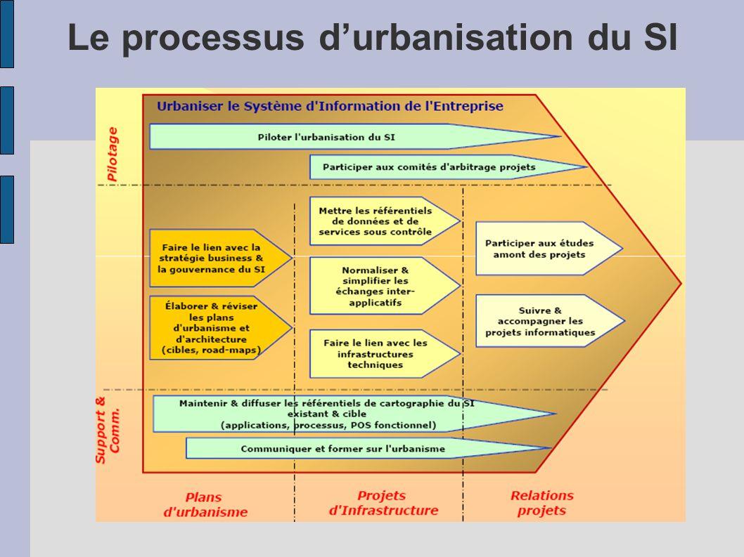 Le processus d'urbanisation du SI