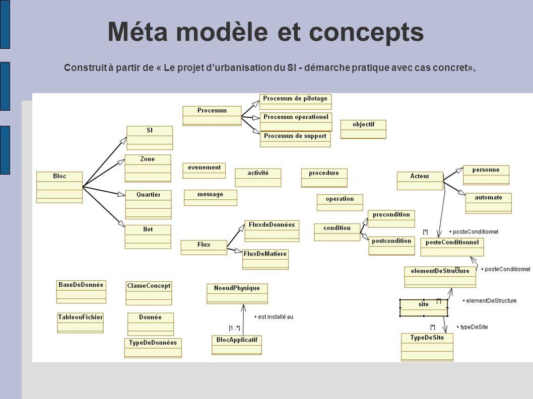 Méta modèle et concepts Construit à partir de « Le projet d'urbanisation du SI - démarche pratique avec cas concret»,