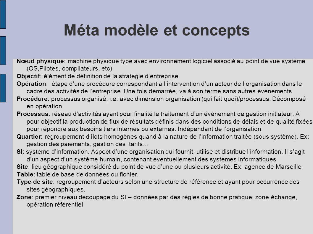 Méta modèle et concepts