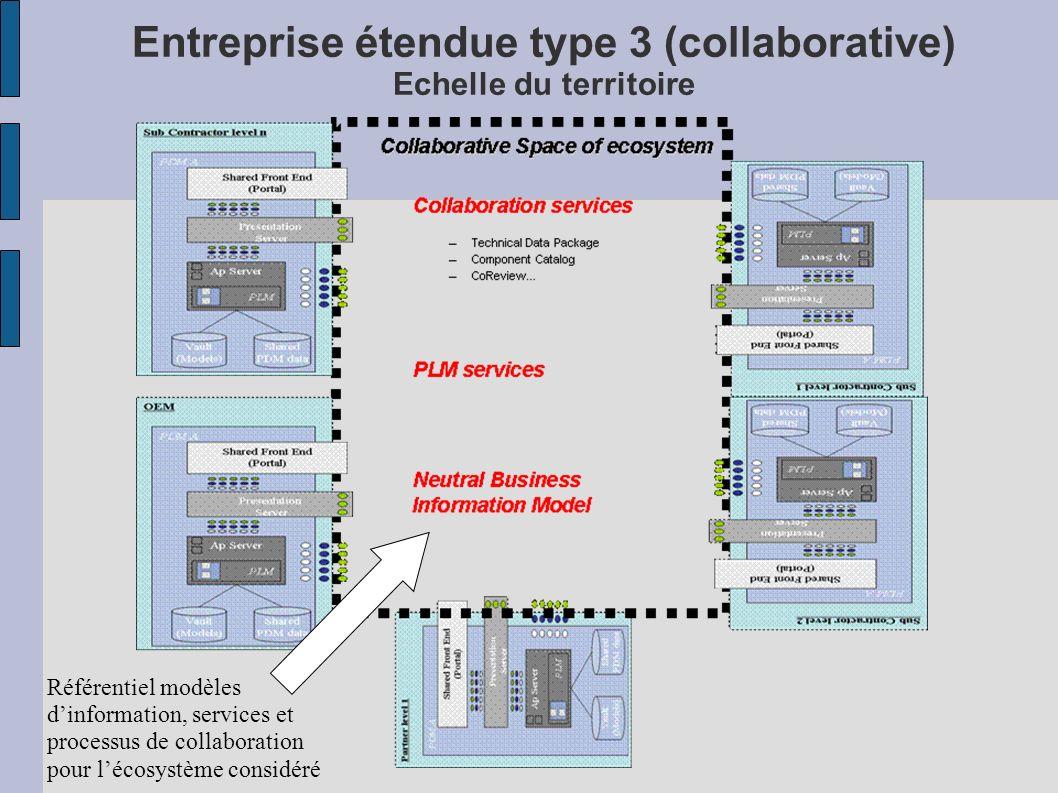 Entreprise étendue type 3 (collaborative) Echelle du territoire