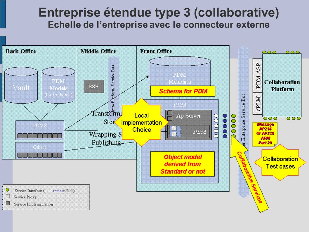 Entreprise étendue type 3 (collaborative) Echelle de l'entreprise avec le connecteur externe