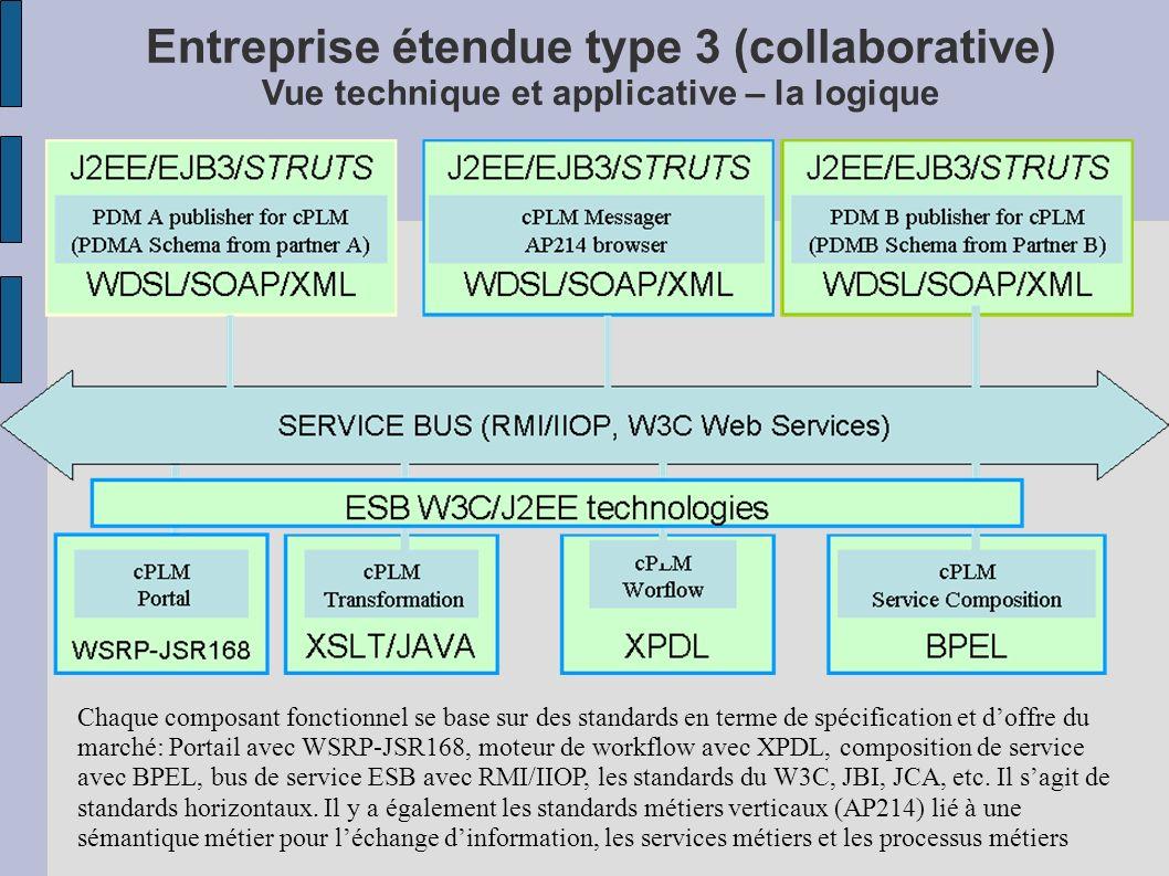 Entreprise étendue type 3 (collaborative) Vue technique et applicative – la logique