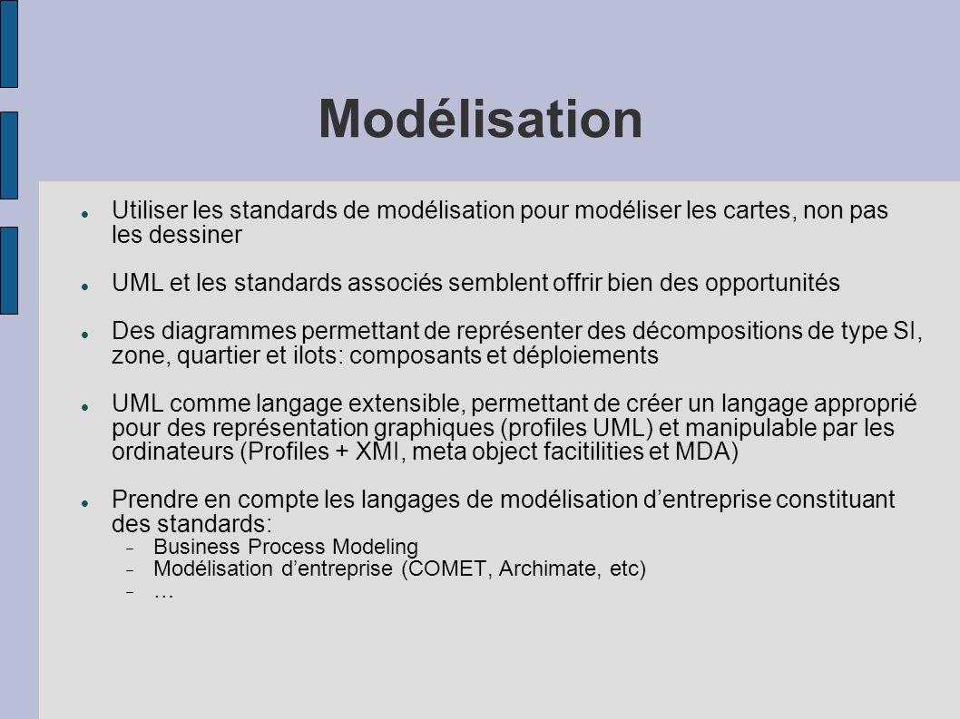 Modélisation Utiliser les standards de modélisation pour modéliser les cartes, non pas les dessiner.
