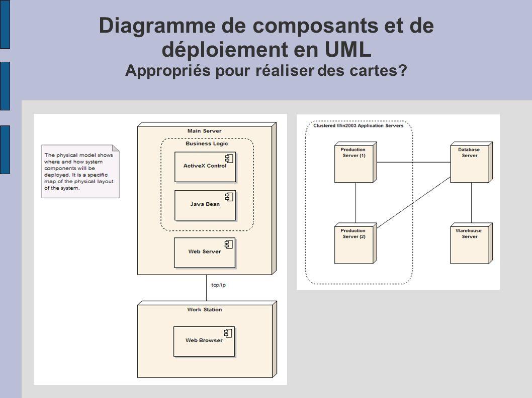 Diagramme de composants et de déploiement en UML Appropriés pour réaliser des cartes