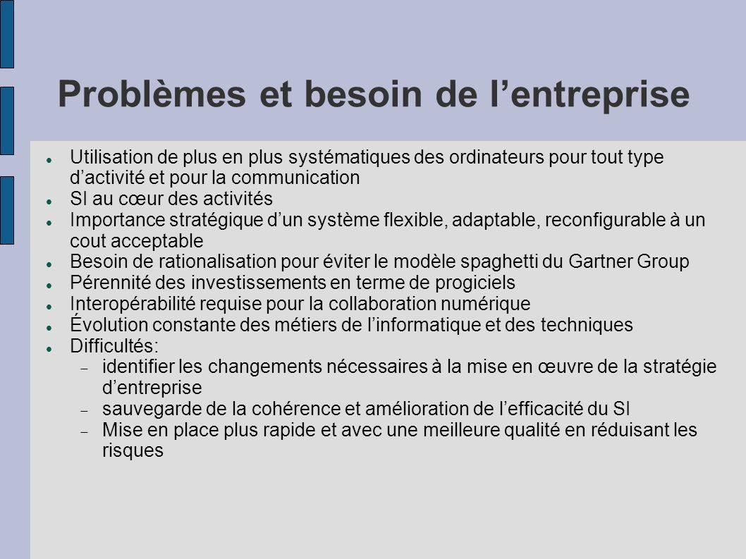 Problèmes et besoin de l'entreprise