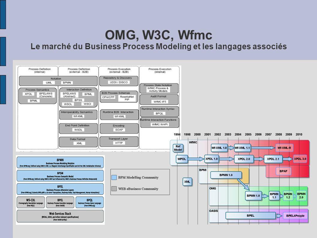OMG, W3C, Wfmc Le marché du Business Process Modeling et les langages associés