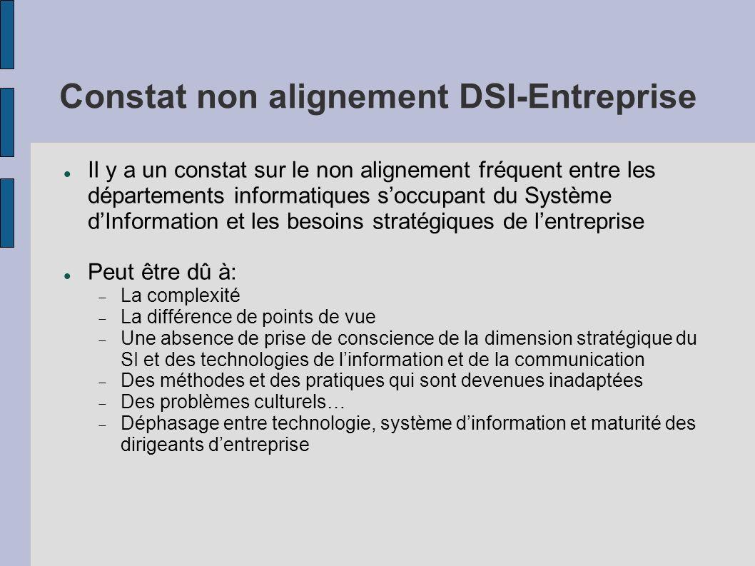 Constat non alignement DSI-Entreprise