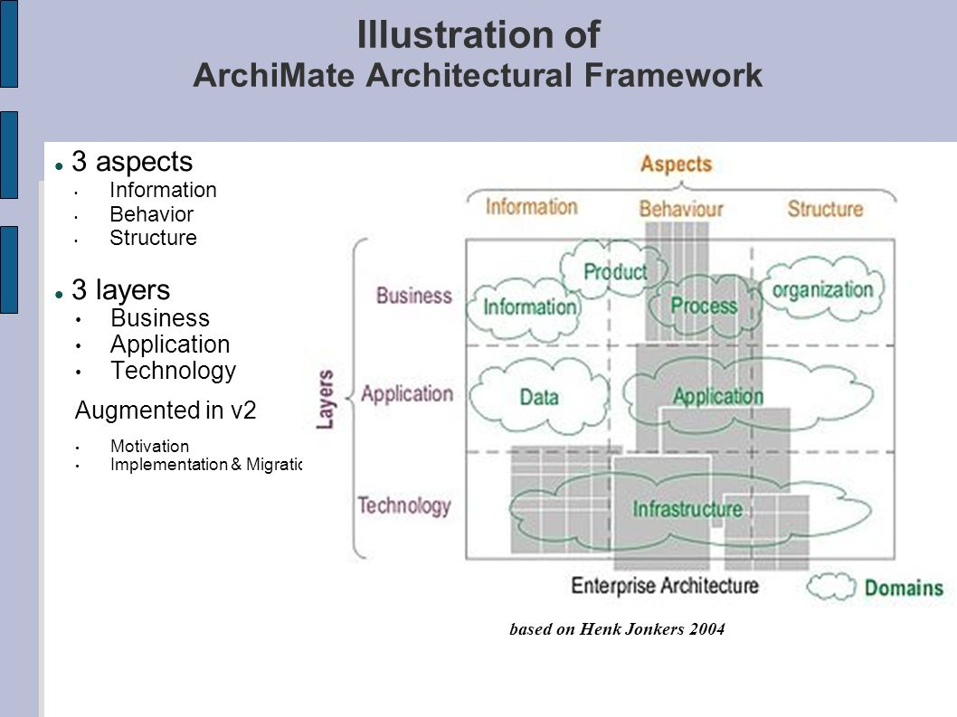Illustration of ArchiMate Architectural Framework
