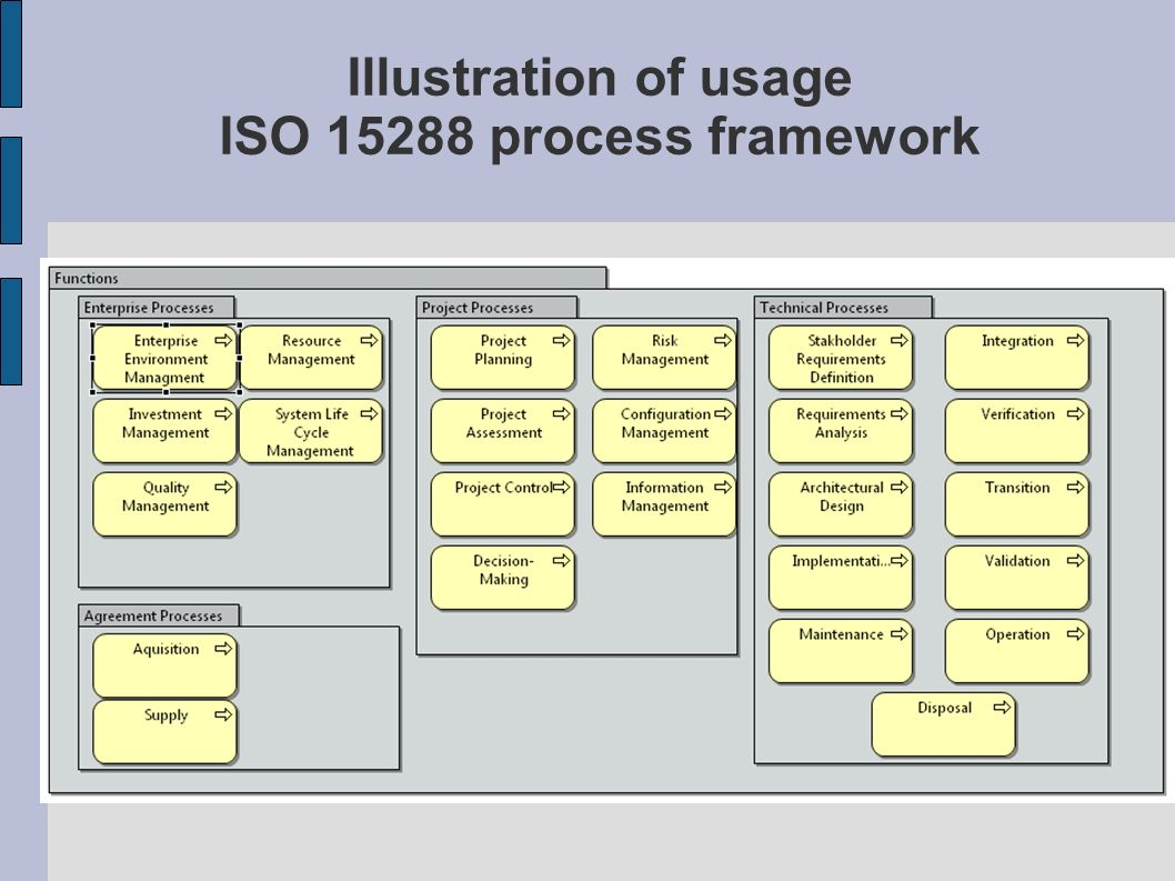Illustration of usage ISO 15288 process framework