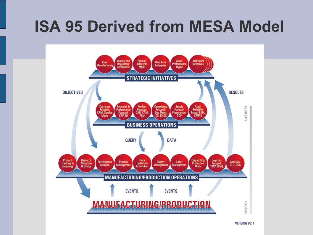 ISA 95 Derived from MESA Model