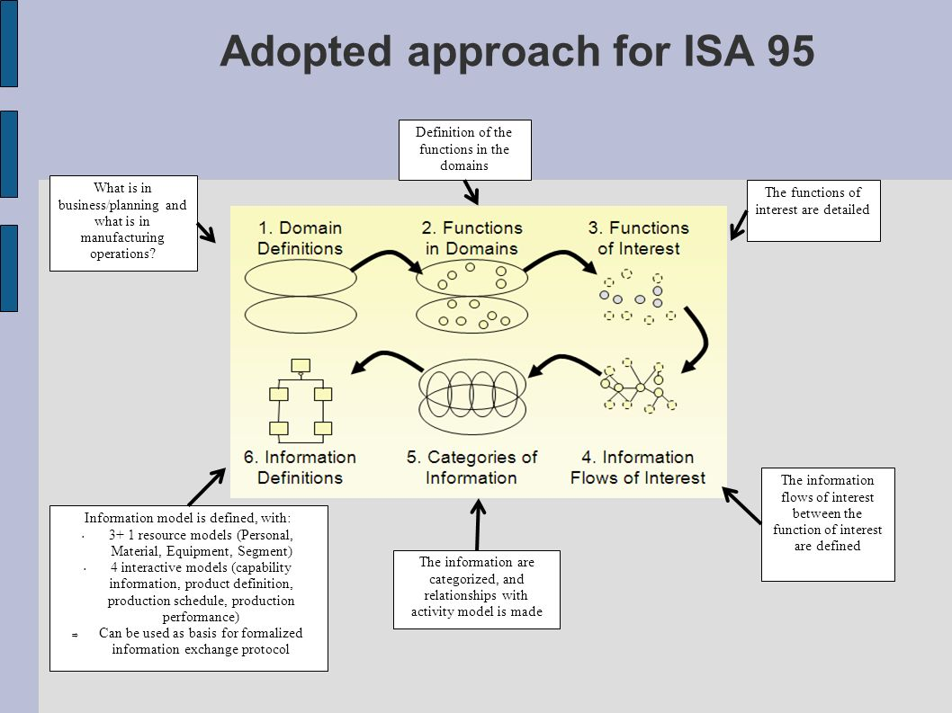Adopted approach for ISA 95