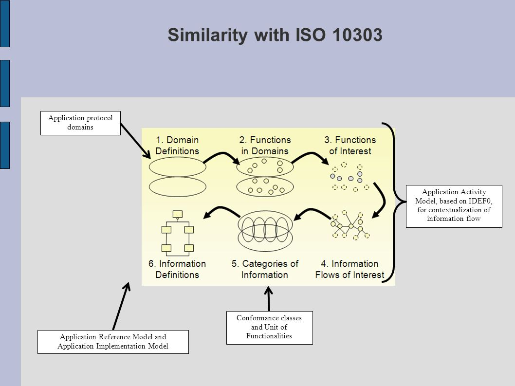 Similarity with ISO 10303 Application protocol domains