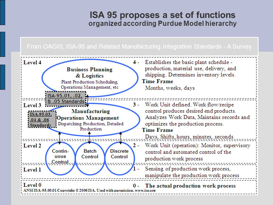 ISA 95 proposes a set of functions organized according Purdue Model hierarchy