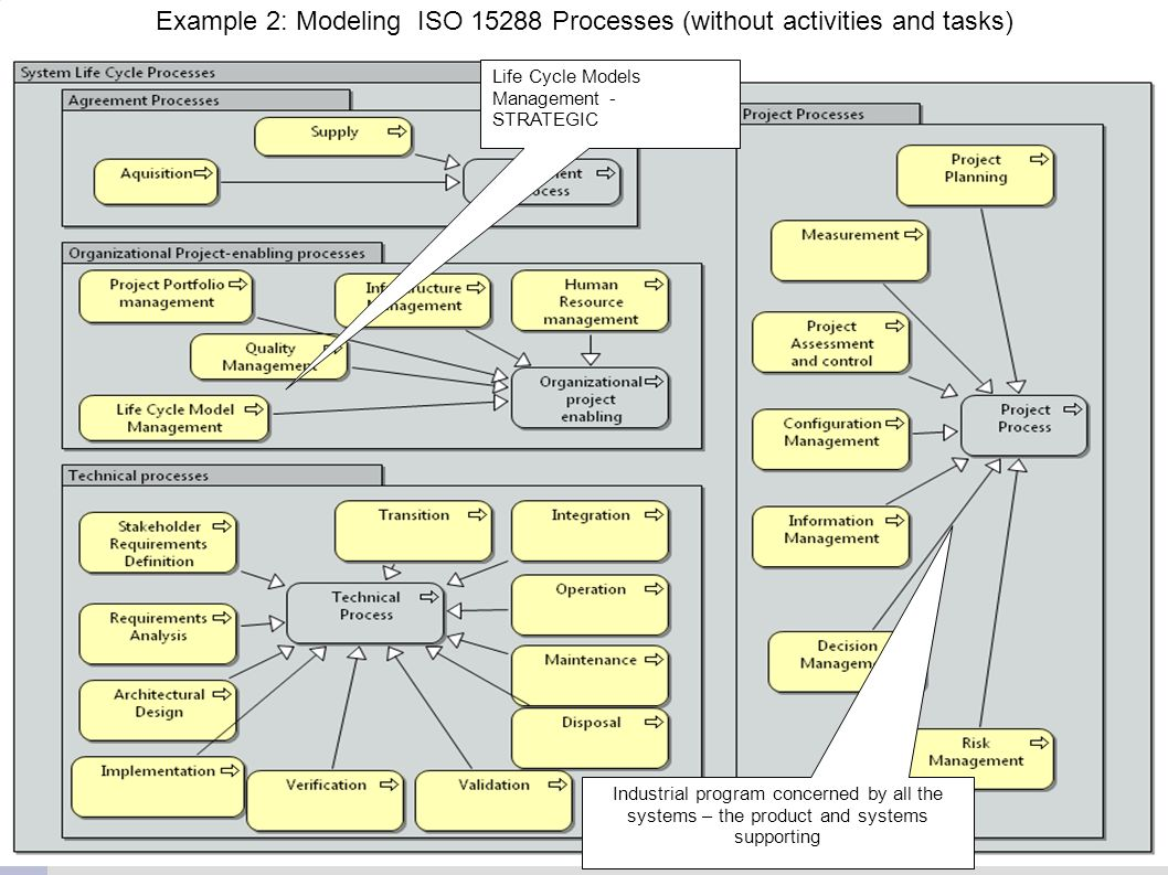 Example 2: Modeling ISO 15288 Processes (without activities and tasks)