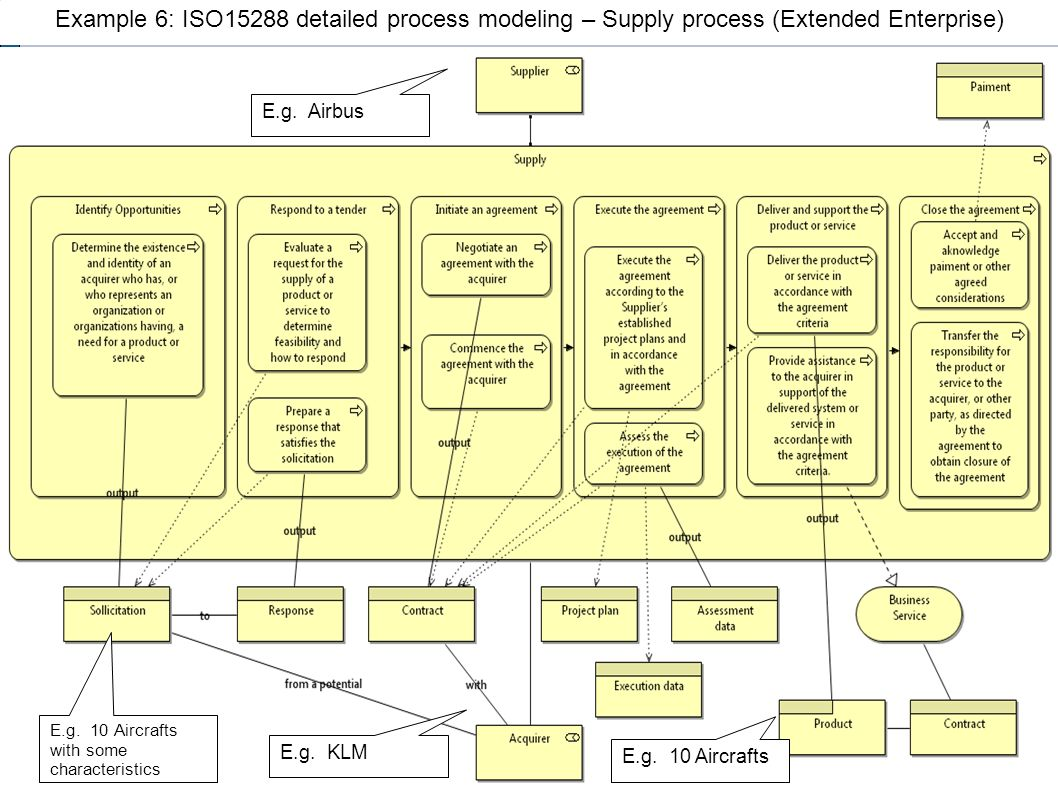 Example 6: ISO15288 detailed process modeling – Supply process (Extended Enterprise)
