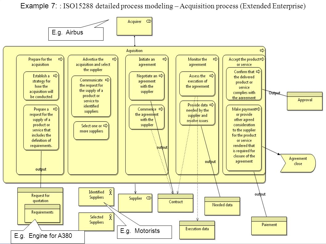 Example 7: : ISO15288 detailed process modeling – Acquisition process (Extended Enterprise)