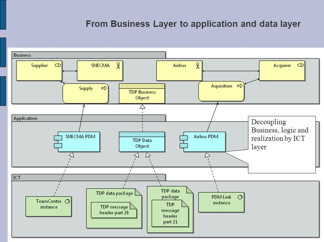 From Business Layer to application and data layer