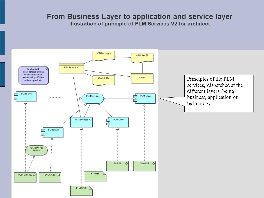 From Business Layer to application and service layer Illustration of principle of PLM Services V2 for architect