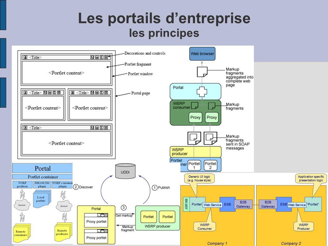 Les portails d'entreprise les principes