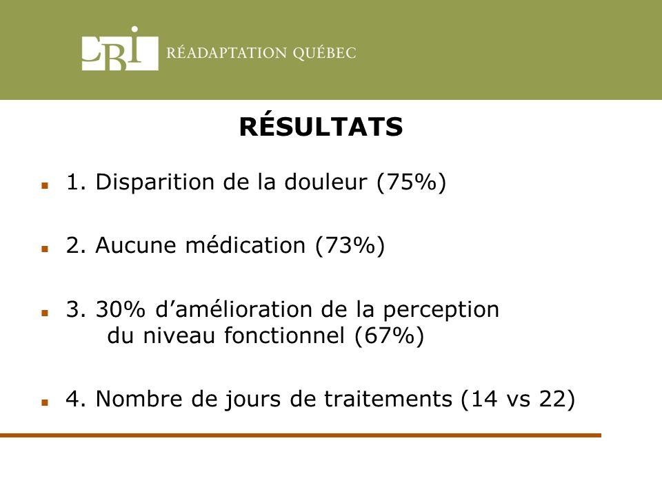 RÉSULTATS 1. Disparition de la douleur (75%)