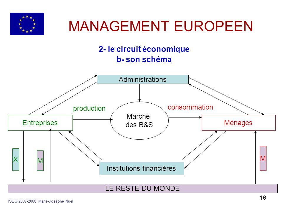 2- le circuit économique