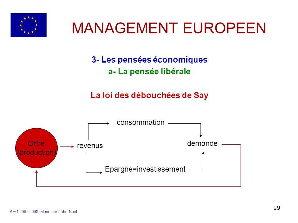 3- Les pensées économiques La loi des débouchées de Say