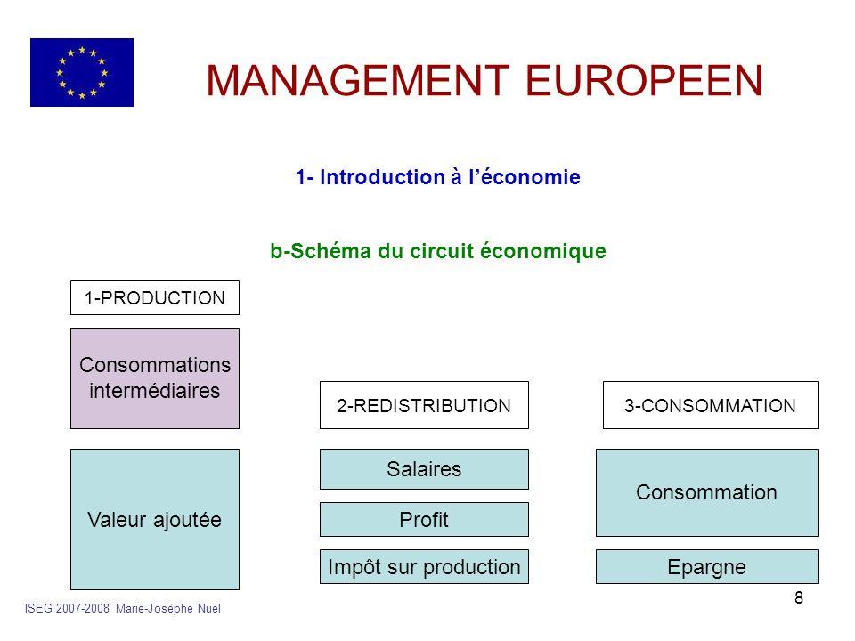 1- Introduction à l'économie b-Schéma du circuit économique