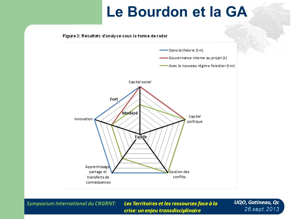 Le Bourdon et la GA