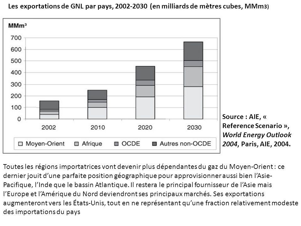 Les exportations de GNL par pays, 2002-2030 (en milliards de mètres cubes, MMm3)