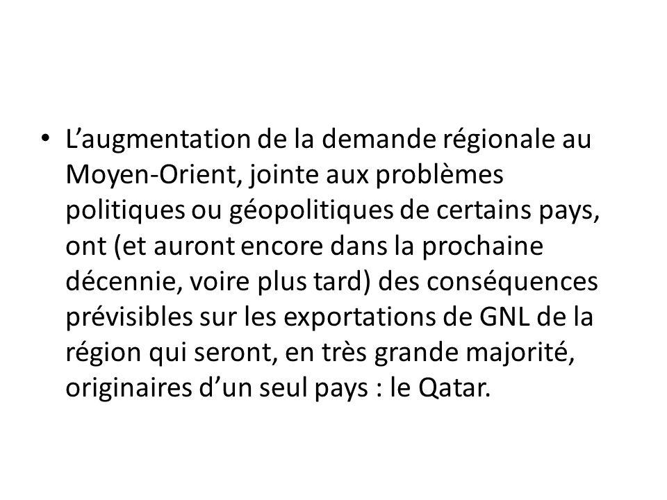 L'augmentation de la demande régionale au Moyen-Orient, jointe aux problèmes politiques ou géopolitiques de certains pays, ont (et auront encore dans la prochaine décennie, voire plus tard) des conséquences prévisibles sur les exportations de GNL de la région qui seront, en très grande majorité, originaires d'un seul pays : le Qatar.