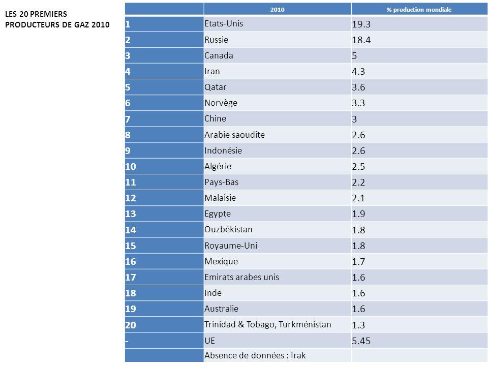 2010 % production mondiale. 1. Etats-Unis. 19.3. 2. Russie. 18.4. 3. Canada. 5. 4. Iran.