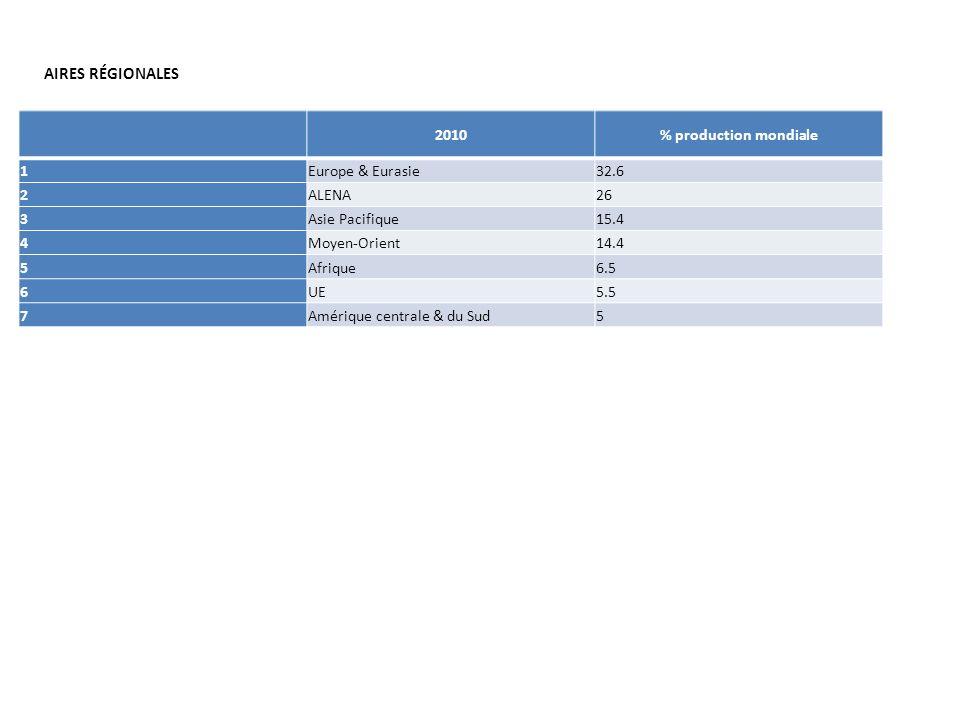 AIRES RÉGIONALES 2010 % production mondiale 1 Europe & Eurasie 32.6 2