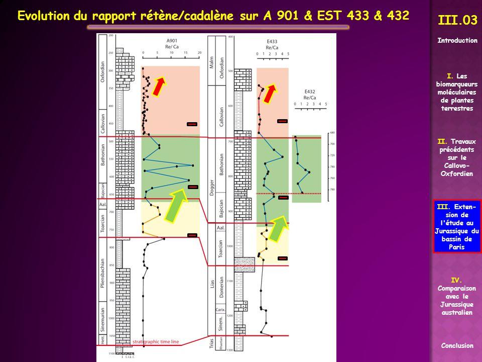 Evolution du rapport rétène/cadalène sur A 901 & EST 433 & 432 III.03