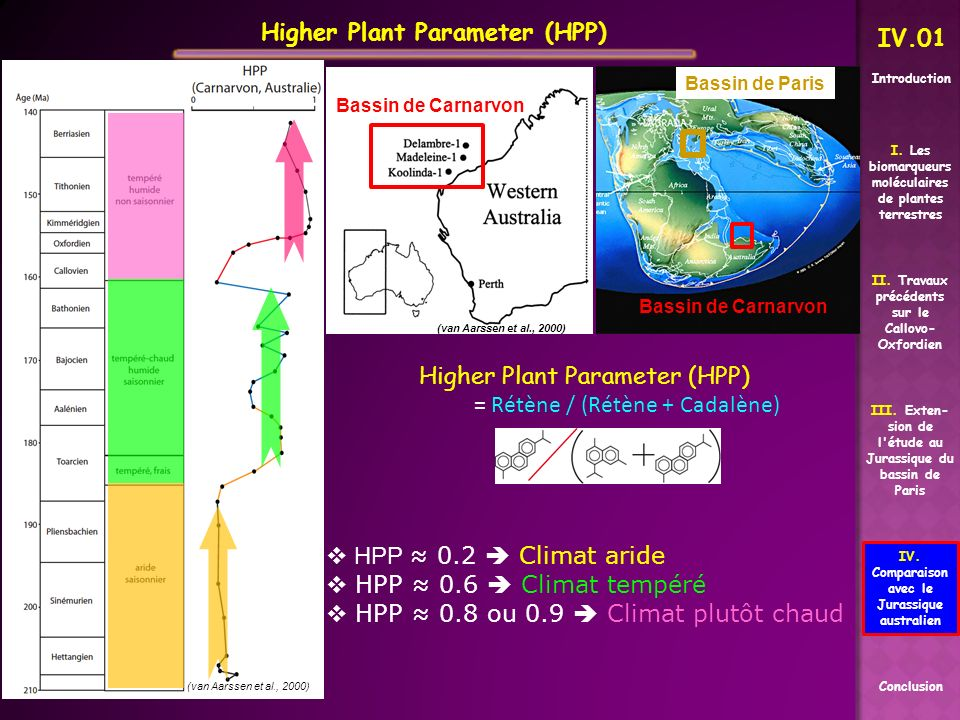 Higher Plant Parameter (HPP) IV.01