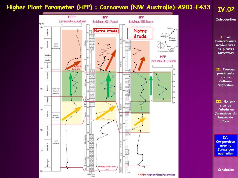 Higher Plant Parameter (HPP) : Carnarvon (NW Australie)–A901–E433
