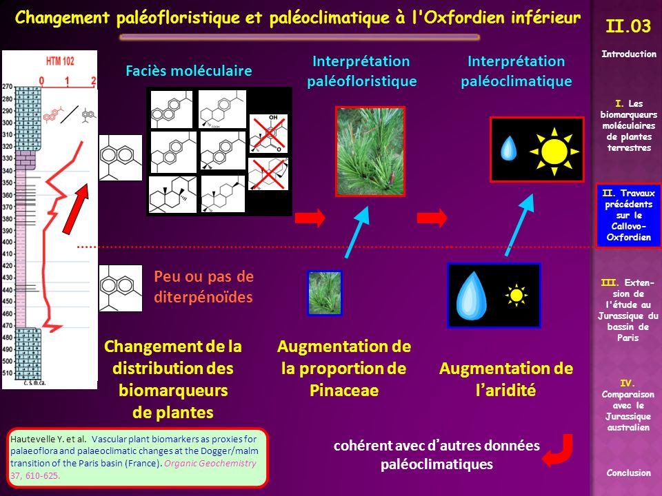Changement paléofloristique et paléoclimatique à l Oxfordien inférieur