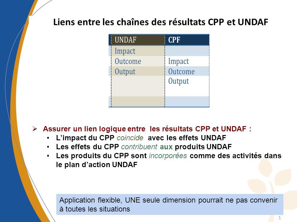 Liens entre les chaînes des résultats CPP et UNDAF