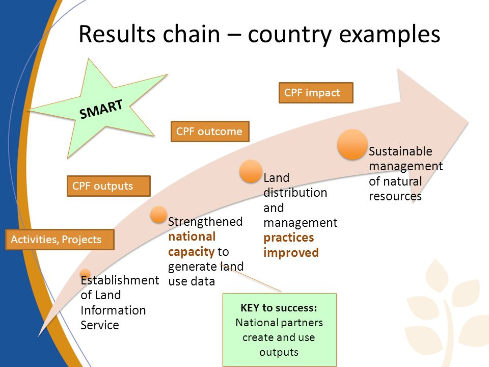 Results chain – country examples