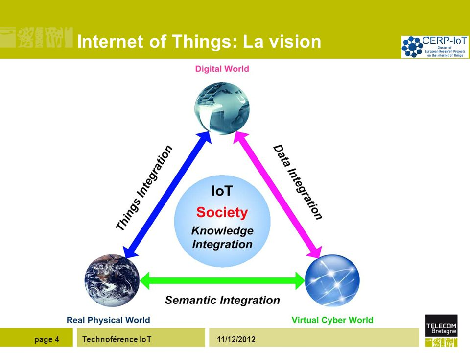 Internet of Things: Vision For Dummies