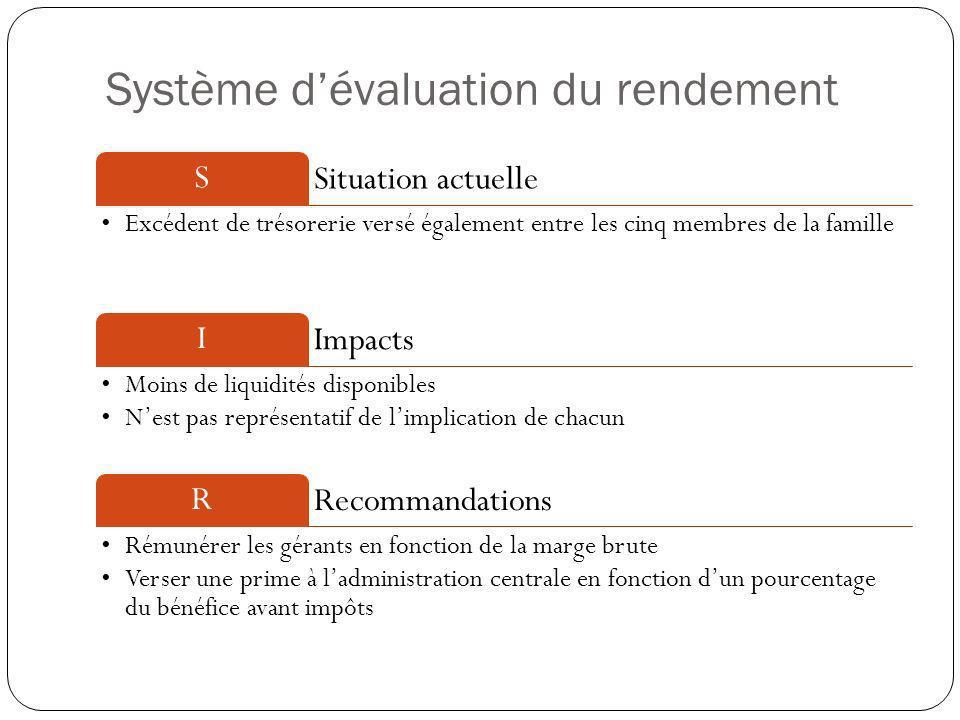 Système d'évaluation du rendement