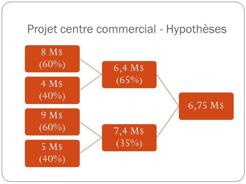 Projet centre commercial - Hypothèses
