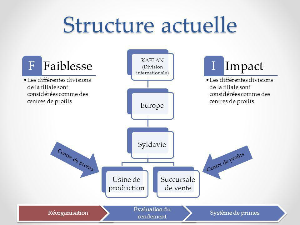 Structure actuelle Faiblesse F Impact I Europe Syldavie