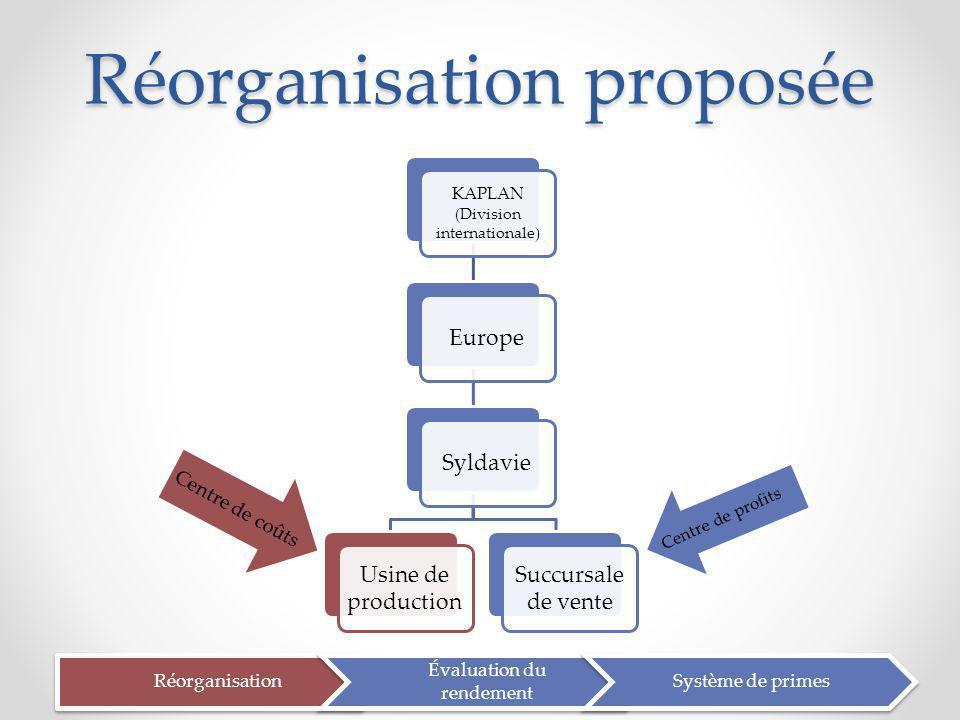 Réorganisation proposée