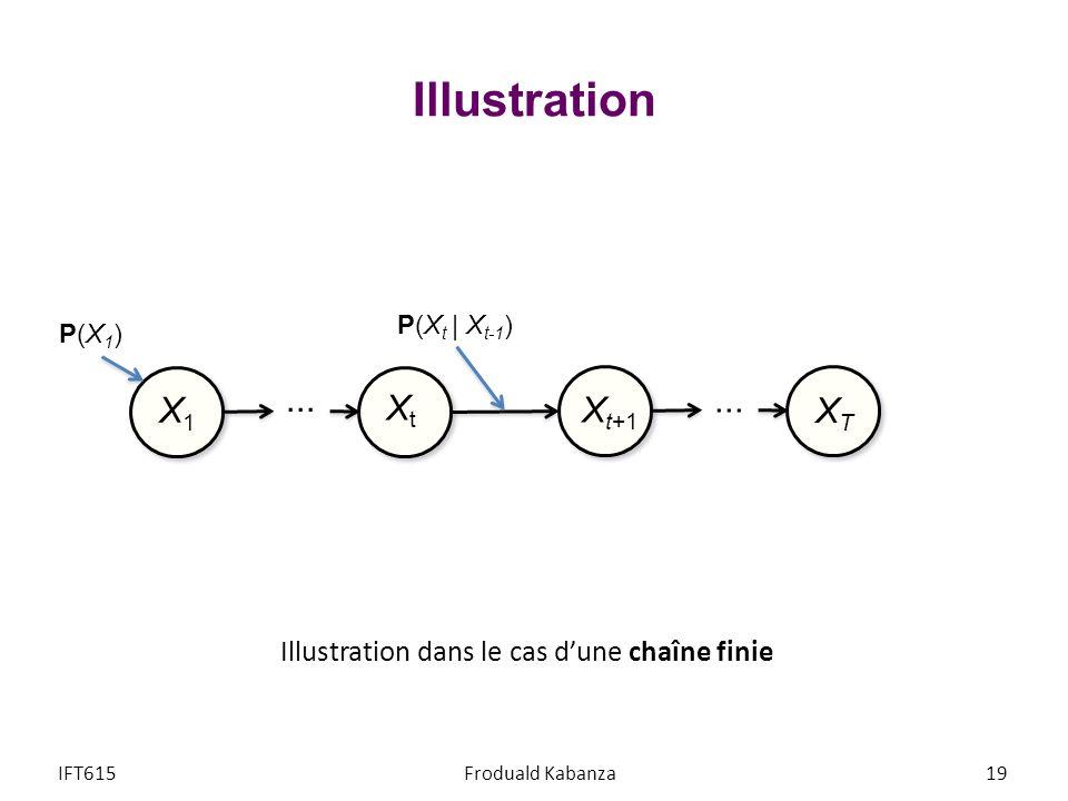 Illustration ... ... X1 Xt Xt+1 XT