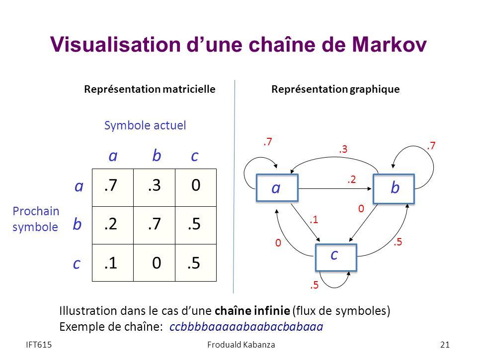 Visualisation d'une chaîne de Markov