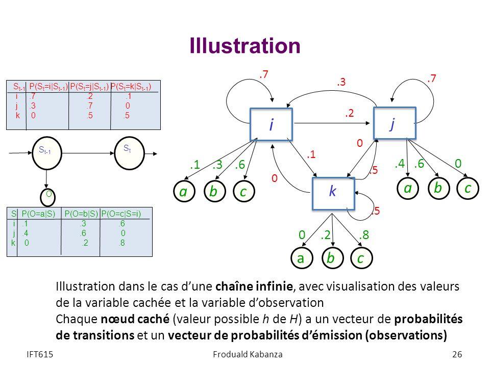 Illustration i j k a b c a b c a b c .1 .3 .6 .4 .6 0 0 .2 .8