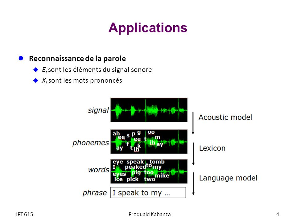 Applications Reconnaissance de la parole