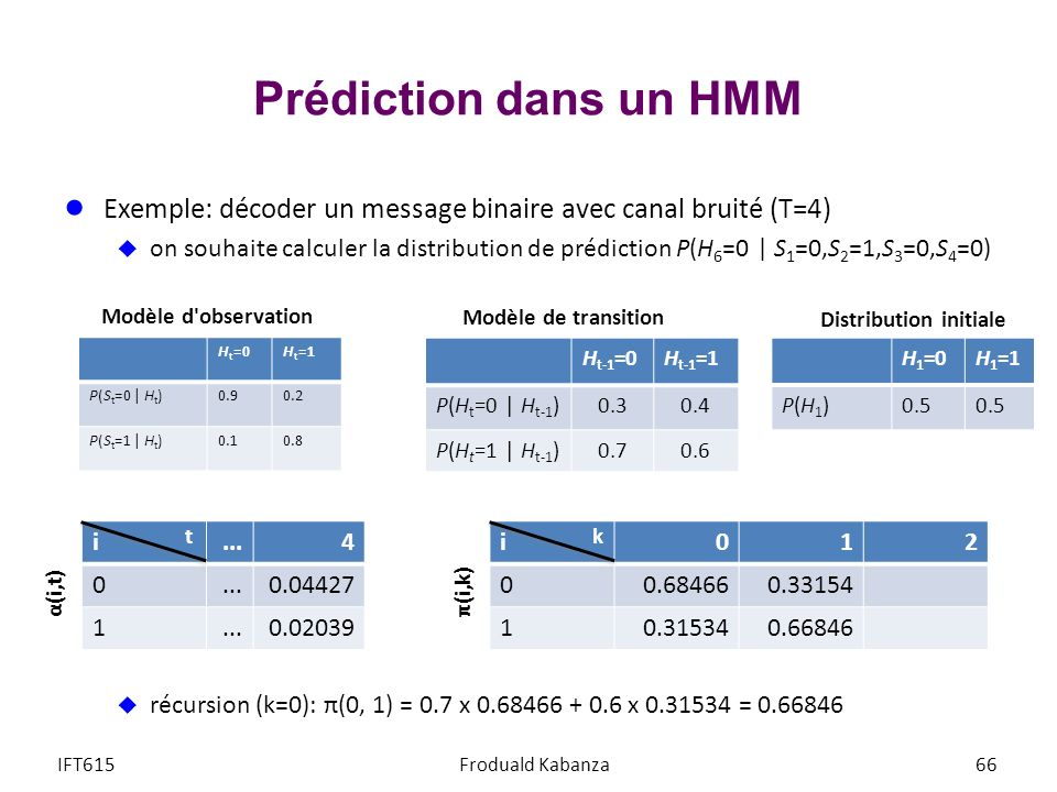 Prédiction dans un HMM Exemple: décoder un message binaire avec canal bruité (T=4)